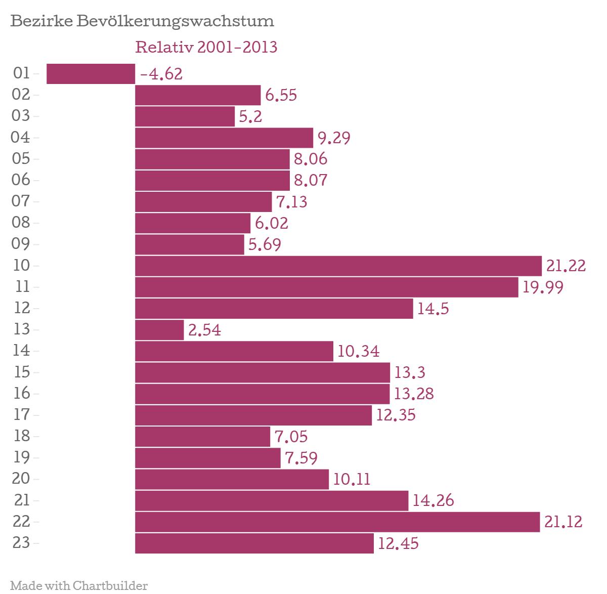 Bezirke-Bev-lkerungswachstum-Relativ-2001-2013_chartbuilder