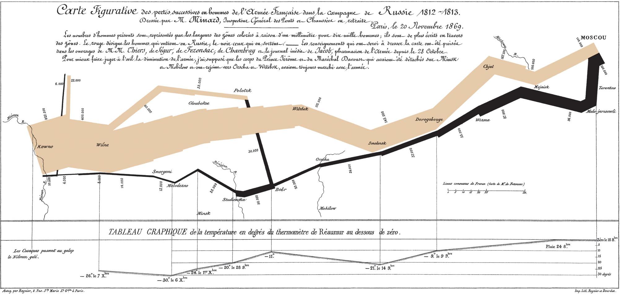 Charles-Joseph-Minard-Napoleons-March-2