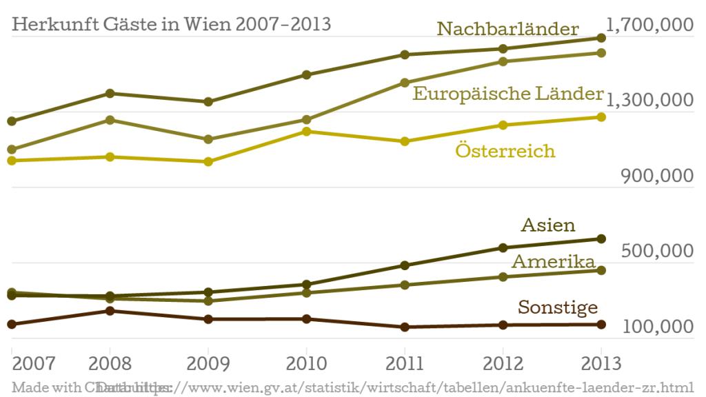 Herkunft Gäste in Wien 2007-2013-sterreich-Nachbarl-nder-Europ-ische-L-nder-Amerika-Asien-Sonstige_chartbuilder