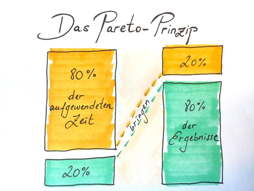 Zeichnung_Pareto Prinzip