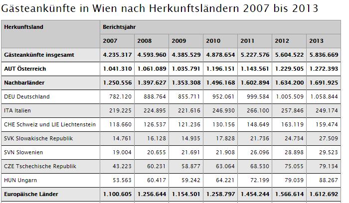 wien-stats-spreadsheet