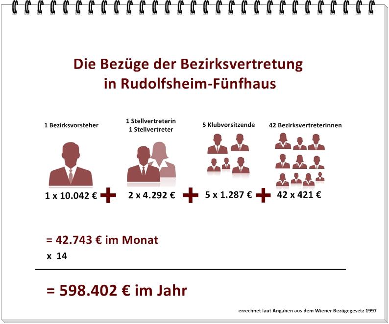 Bezüge der Bezirksvertretung Rudolfsheim-Fünfhaus