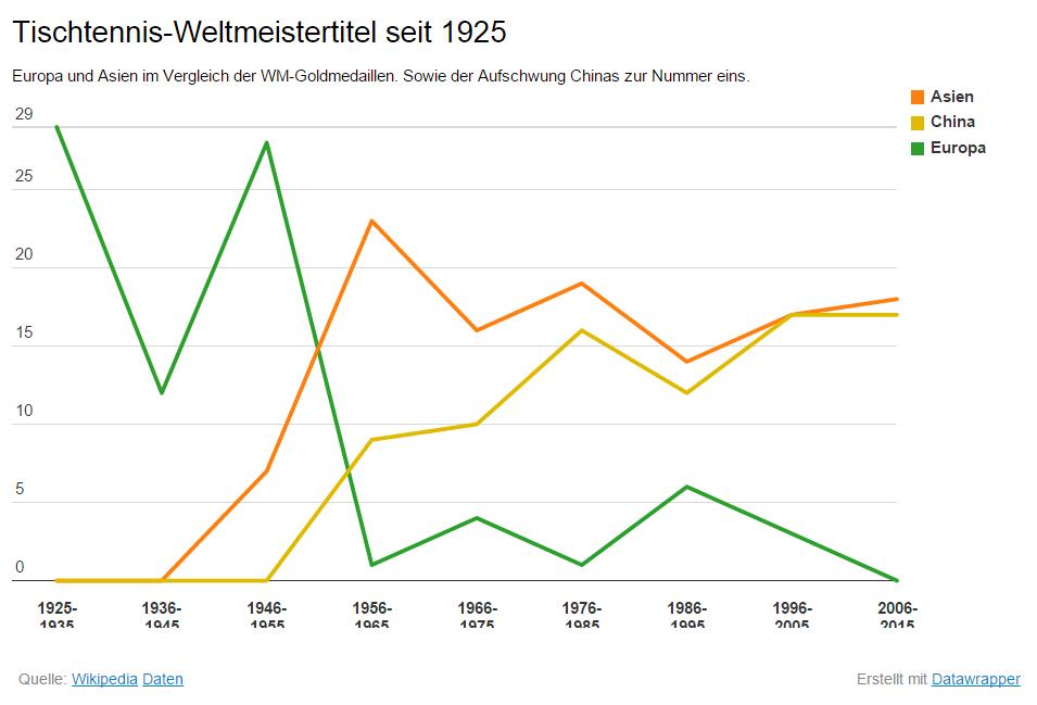 China ist seit den 50ern die führende Kraft im Tischtennis-Sport.
