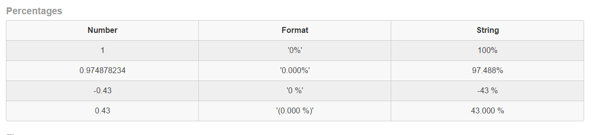 Numeral.js percentages table