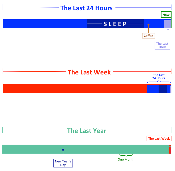 putting-time-in-perspective