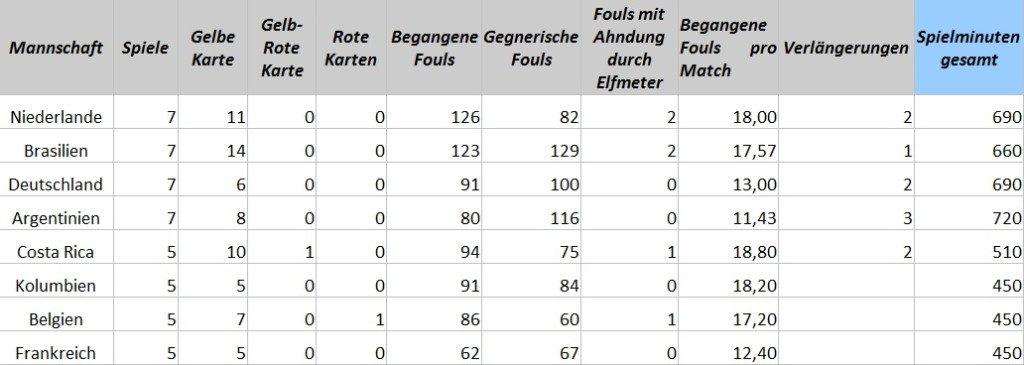 1- Statistik FIFA