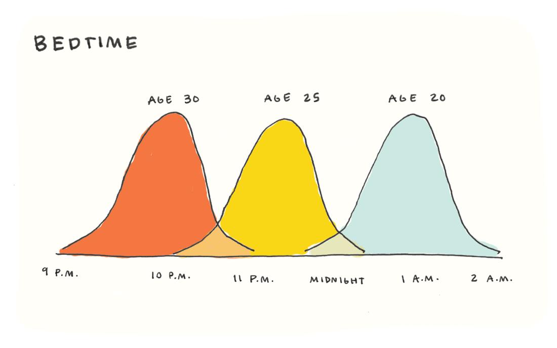 area-chart
