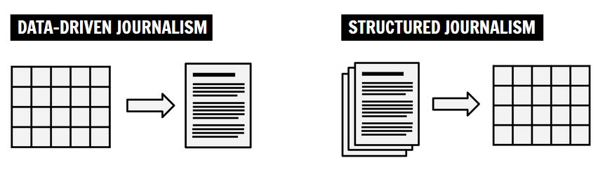 structured-journalism