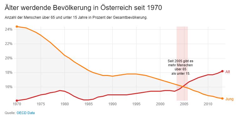 Altersverteilung Österreich