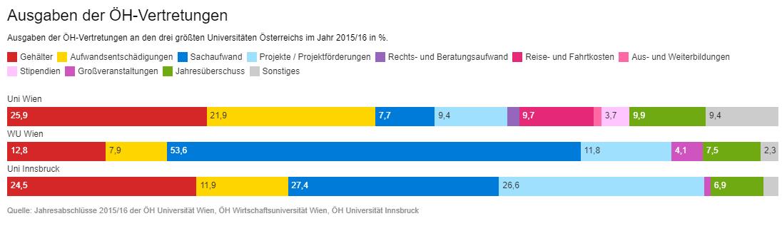 Budgetverteilung der ÖHs Uni Wien, WU Wien, Uni Innsbruck