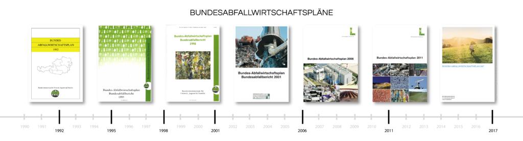Alle bisher erschienenen Bundesabfallwirtschaftspläne, 1992 bis 2017